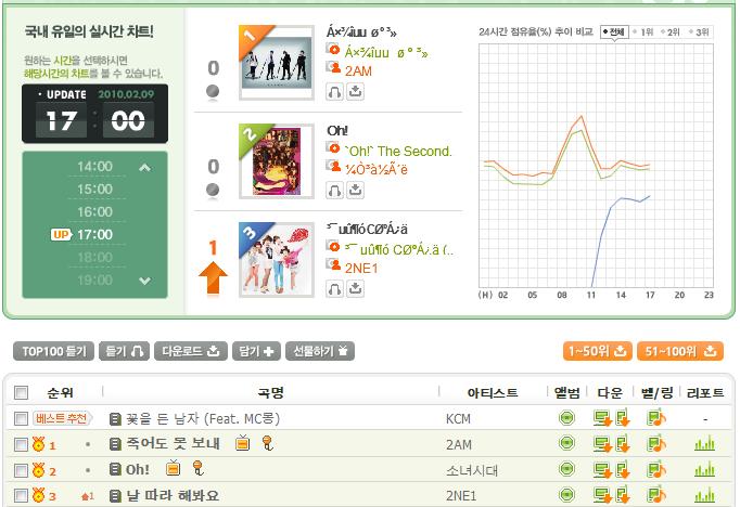 Melon Charts