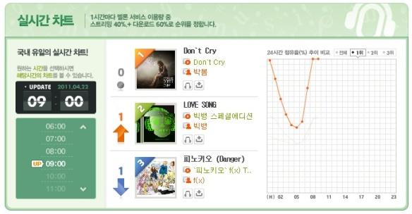 2NE1_BOM_110402_dontcry_charts
