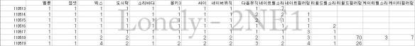 2NE1_110519_lonely_charts_01